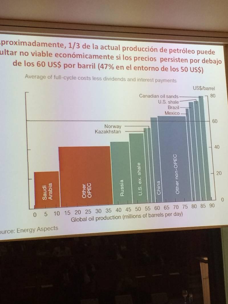 precio y producción del petróleo 2015