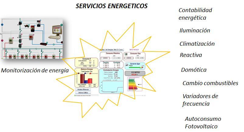 Servicios Energéticos. (Sin inversión por el cliente)