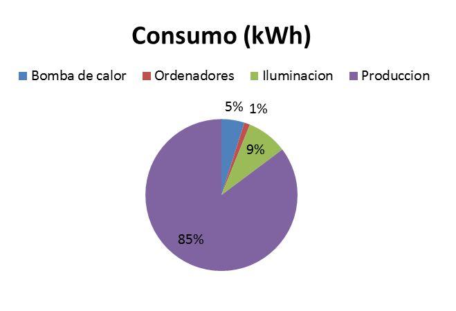 cliente de servicios energéticos