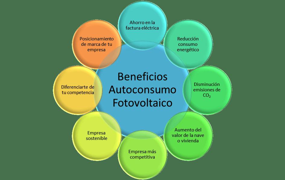 Autoconsumo fotovoltaico: Ahorro y Eficiencia energética